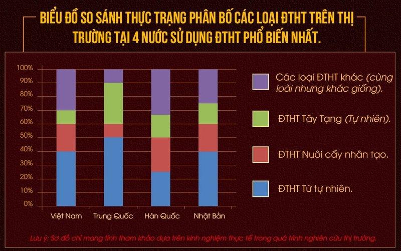 Biểu đồ so sánh thực trạng phân bố các loại Đông trùng hạ thảo tại 4 nước sử dụng Đông trùng hạ thảo phổ biến